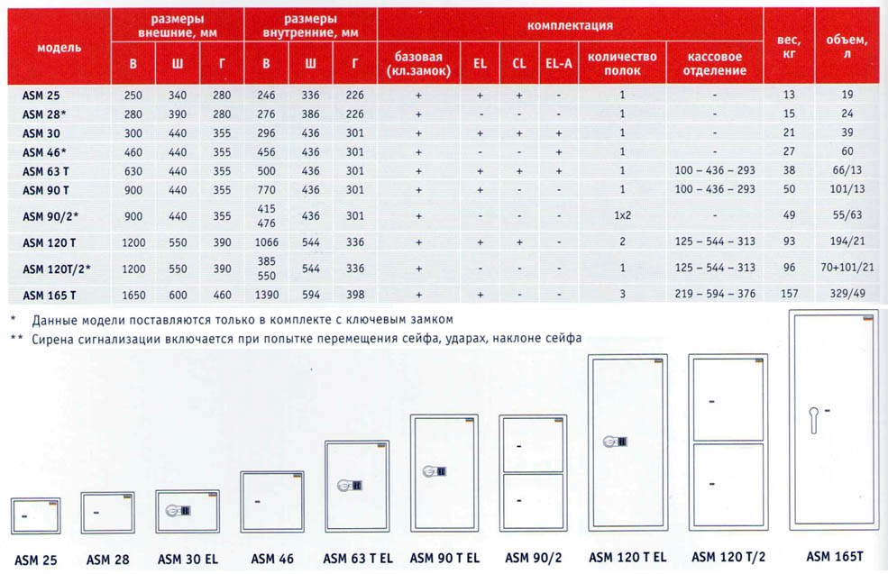 Сейфы Valberg ASM - таблица размеров