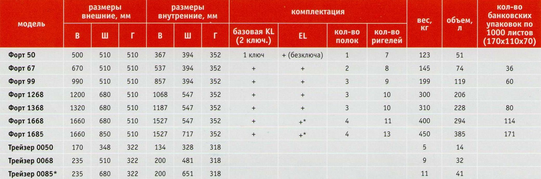 VALBERG ФОРТ: размеры и комплектация
